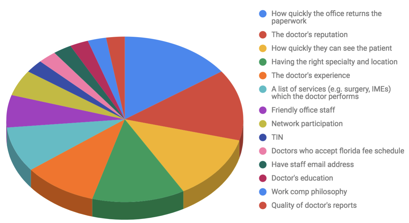 Graph showing what work comp adjusters look for in a work comp doctor