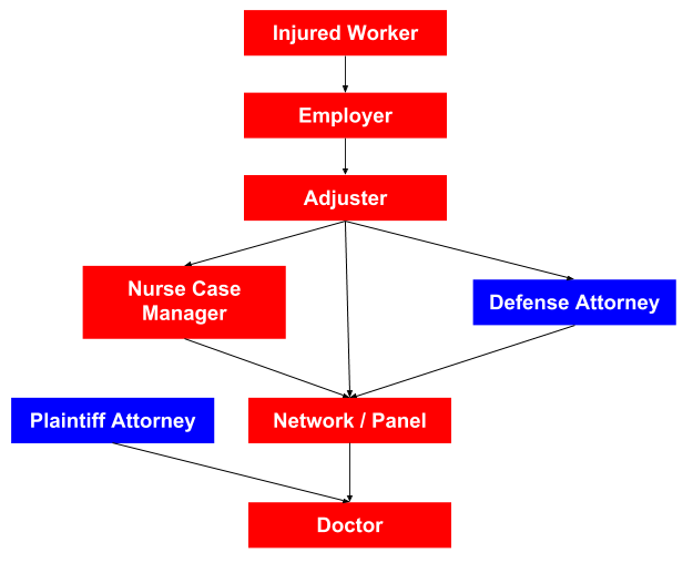 Work Comp Direction of Care - Flow Chart