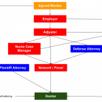 Workers Compensation Direction of Care